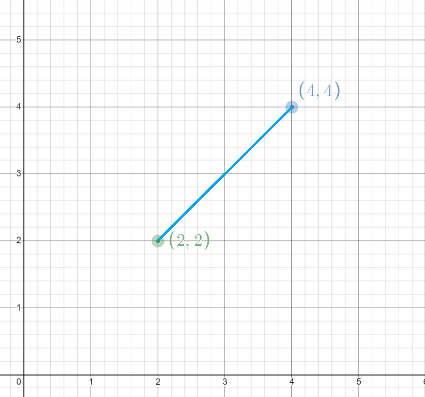 Calculating the midpoint of a line segment