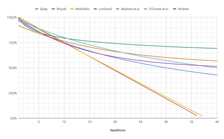 One Rep Max chart  different formulas This comparison