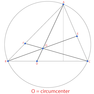 What is circumcenter - Diagram
